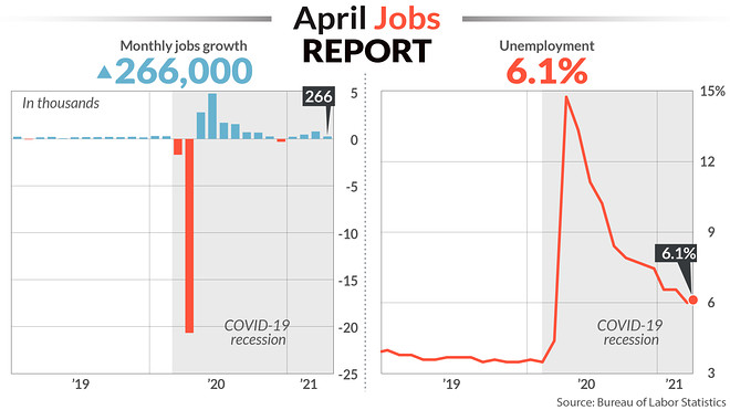 April Jobs Report – The Good, Bad and Ugly